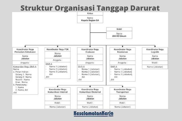 Struktur Organisasi Tanggap Darurat
